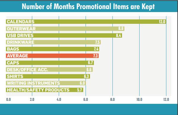 Number_of_months_kept